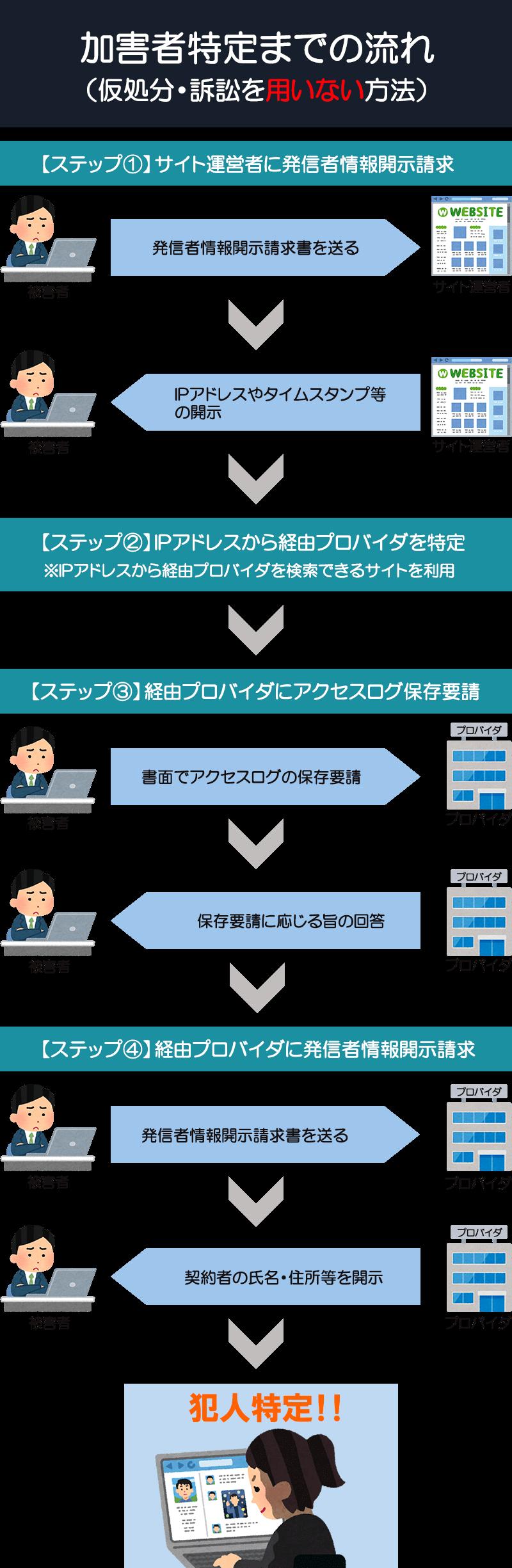 発信者情報開示請求書を用いた開示請求の流れ