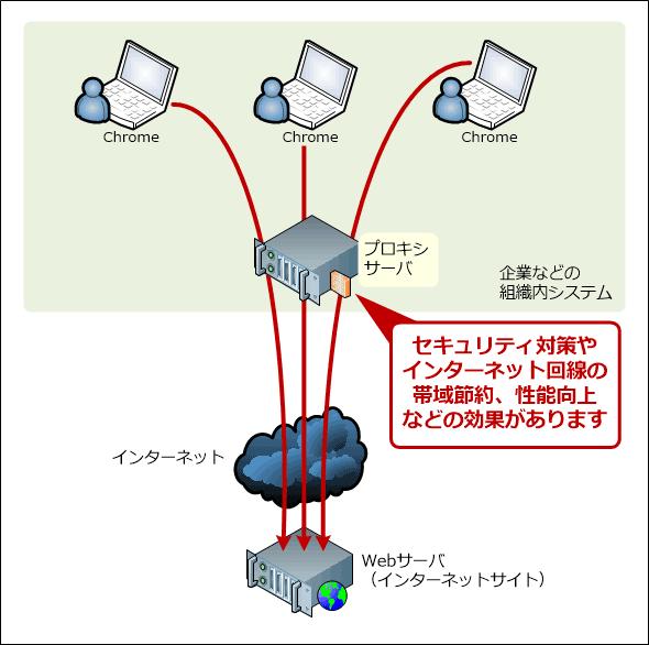 プロキシサーバーの仕組み