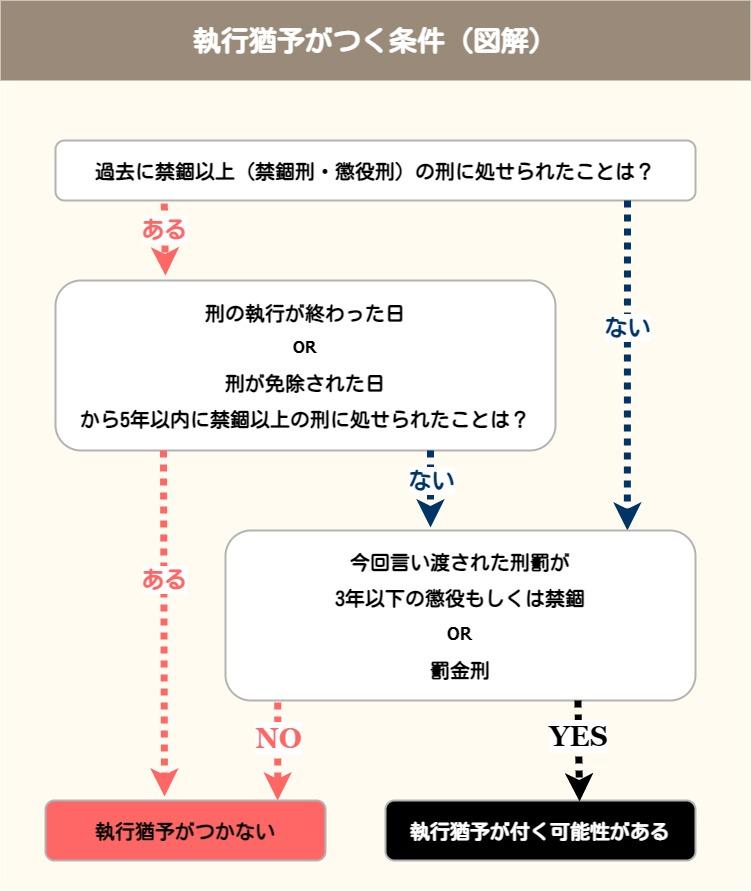 執行猶予が付く条件(図解)
