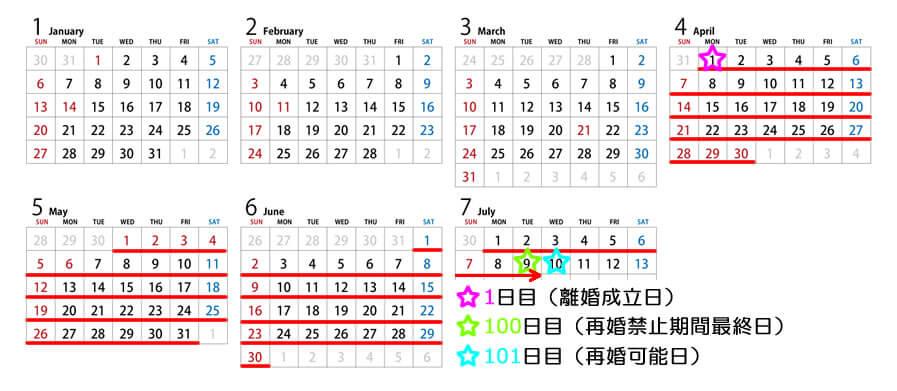 カレンダーの画像。離婚成立日を再婚禁止期間の起算日として、100日後を再婚禁止期間最終日、101日後が再婚可能日であることをカレンダーにマークして示している。